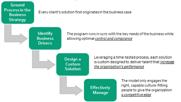 business-impact-model